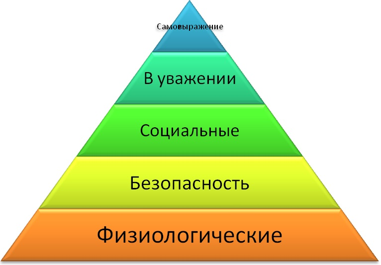 maslow and taylor essay